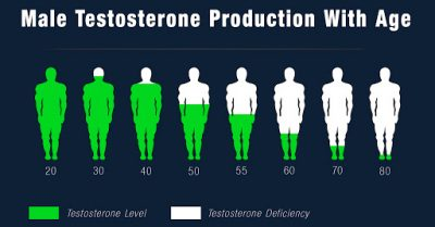 Our hormone replacement office in Louisville, KY offers testosterone replacement therapy for men.