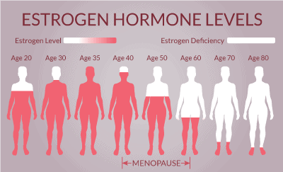 Our hormone replacement therapy for women in Louisville, KY is a great for mental and physical health.